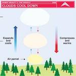 Clouds Cool Down