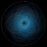 Chaotic Orbit